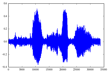 Speech recognition using dynamic time warping.